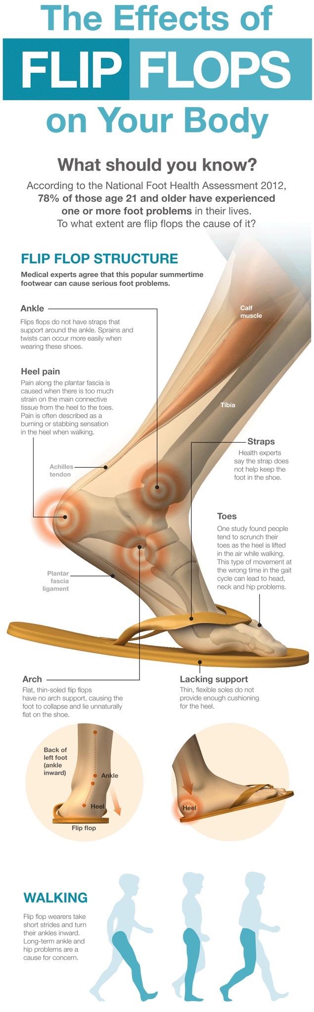 Effects of Flip Flops